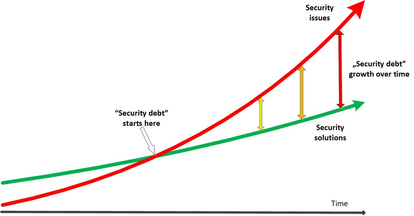 Security debt growth over time