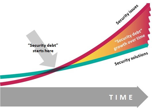 Security debt